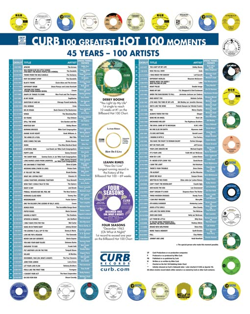 Billboard Hot 100 Moments 20SEP2008 (right page; click for hi-res copy)